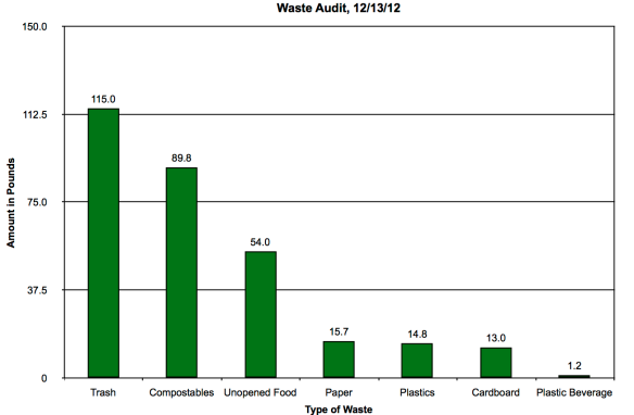 Waste Audit Chart