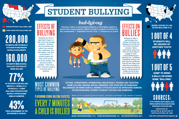 Bullying Info Graphic